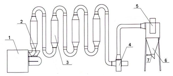 air flow dryer structure