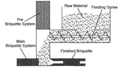 briquette system of biomass brick briquetter