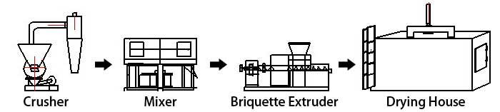 simple briquette extruder plant flowchart