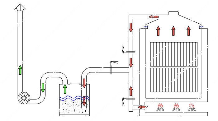 carbonization furnace working pronciple