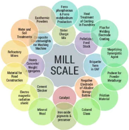mill scale uses