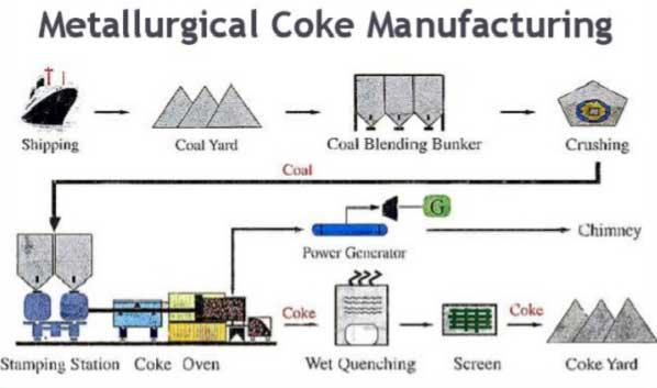 metallurgical coke manufacturing process
