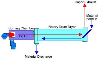 counter flow process