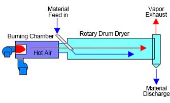 parallel flow process