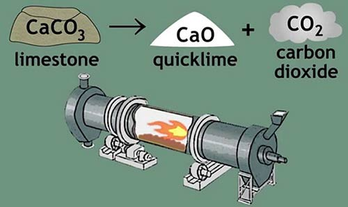 how quicklime is made